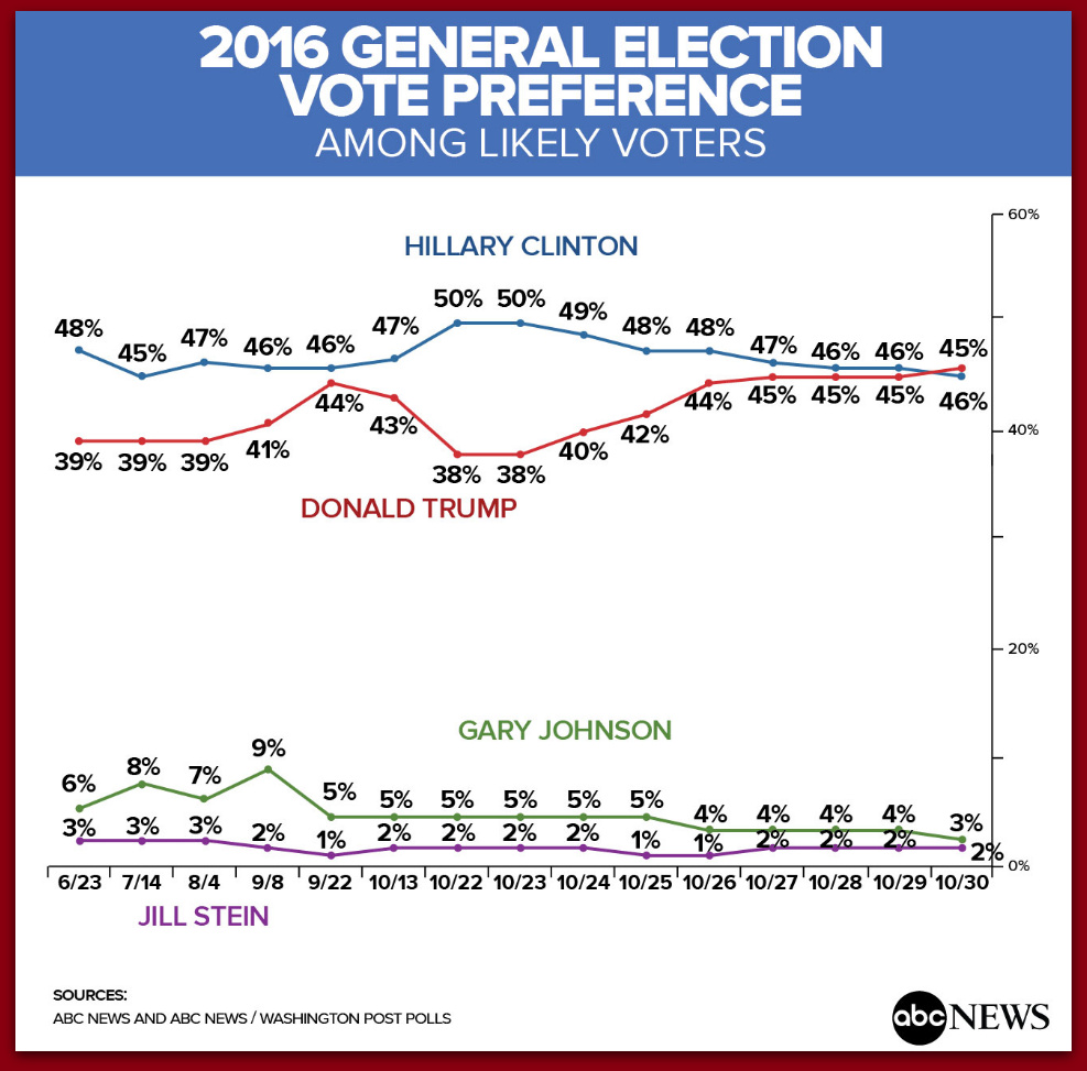 Trump Now Leads Clinton In New ABC News Tracking Poll