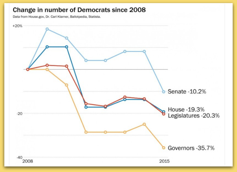 Election Reveals The Drop In Democrats