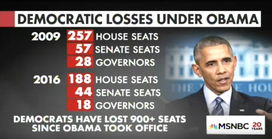 Thank You Obama! The Democratic Party Is Now Decimated