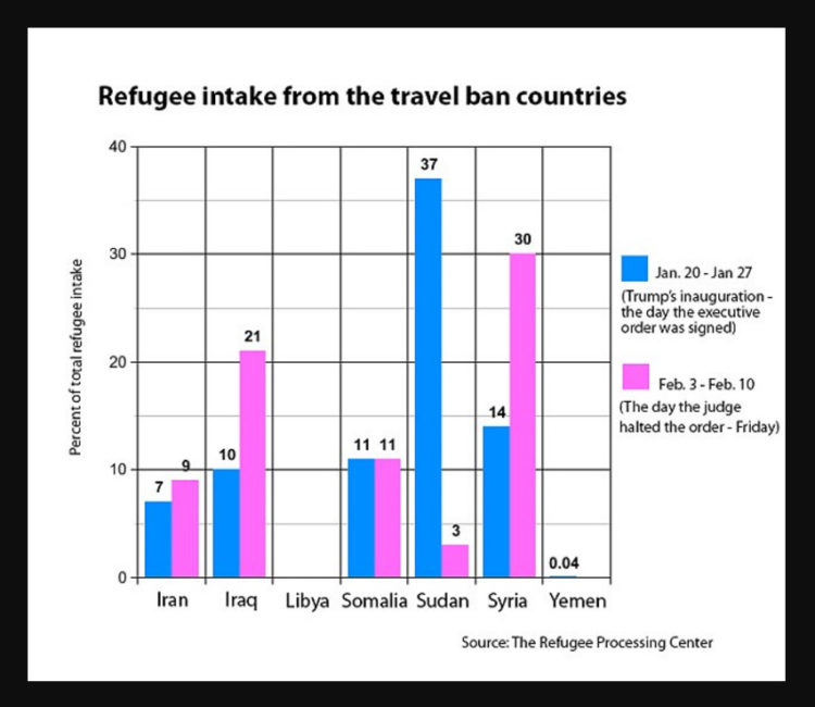 State Department Has Almost Doubled Refugee Intake From 7 Travel Ban Countries Since Judge Halted Ban