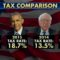 Donald Trump Paid A Higher Tax Rate than Obama, Comcast and Bernie Sanders