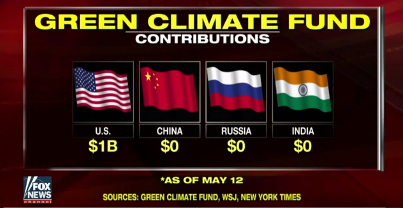 Paris Wealth Redistribution: US Paid $1B to Green Climate Fund, Top Polluters Paid $0