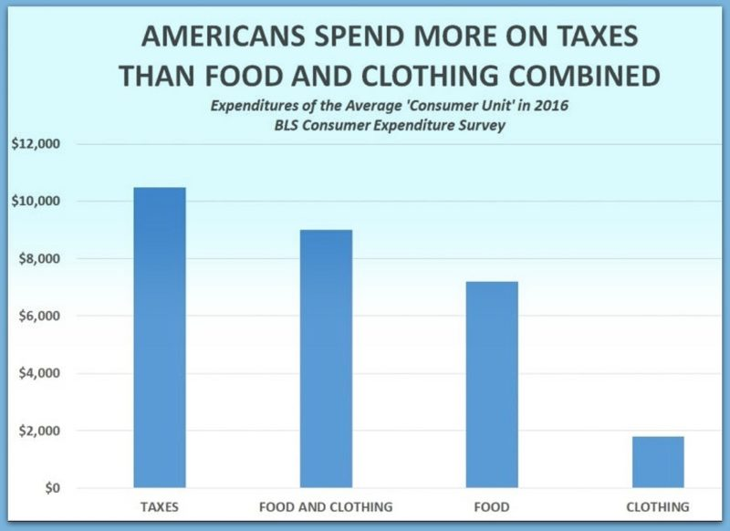 Americans Spend More On Taxes Than Food & Clothing Combined (Report)